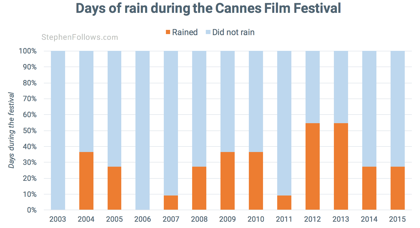 Rain at Cannes film festival