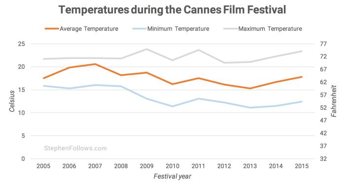 Temperature of Cannes film festival