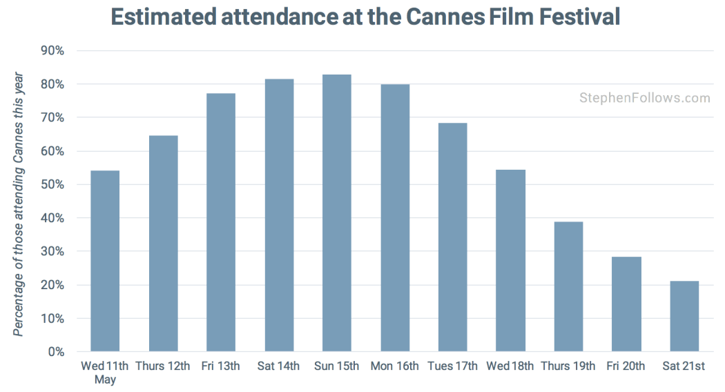 What day to attend Cannes Film Festival