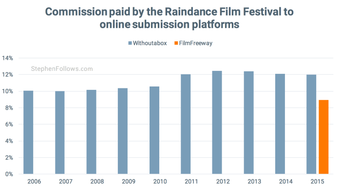 Withoutabox FilmFreeway fee for Raindance film festival