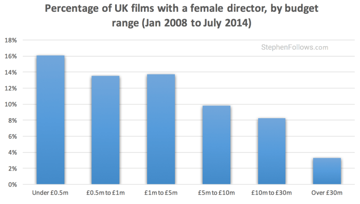 Gender inequality in UK film by budget