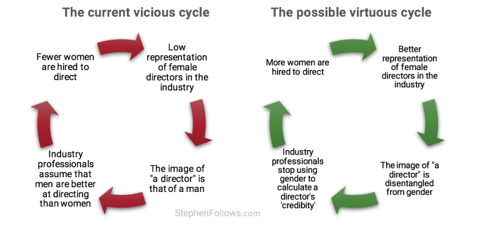 Gender inequality in UK film vicious circle