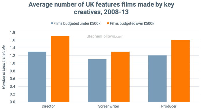 become a film director number of films made
