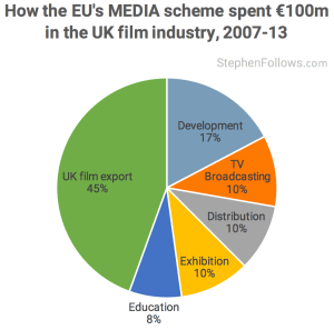 MEDIA - Brexit affect the UK film industry