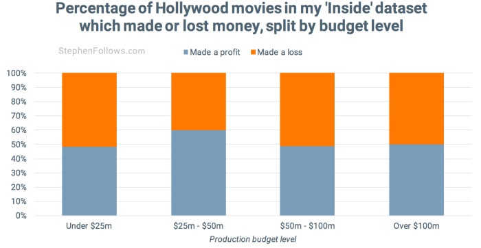 movies make a profit by budget level