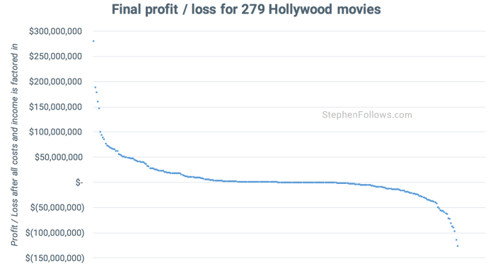 Hollywood movies make a profit - proft loss
