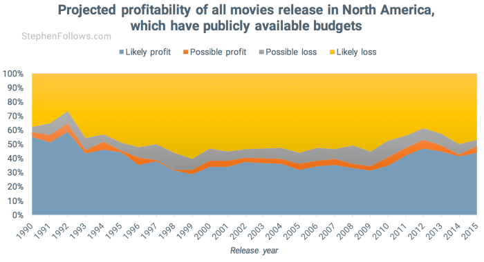 Hollywood movies make a profit provide 1990-2015