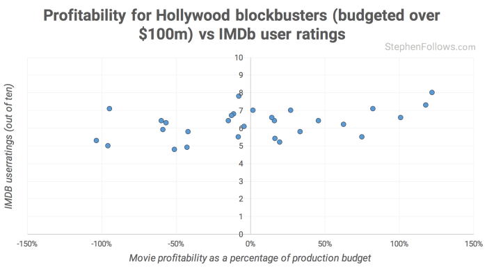 Hollywood profits vs IMDb user rating