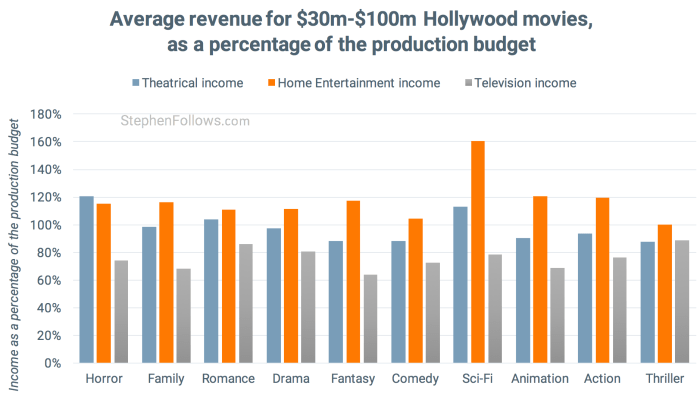 How films make money