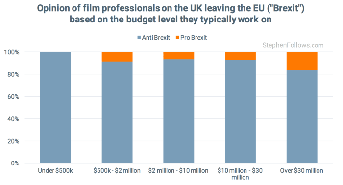 Post-Brexit UK film opinions by budget