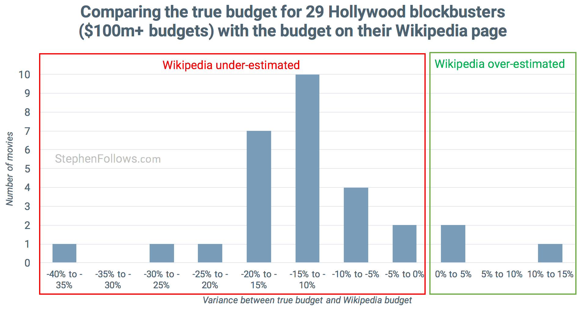Wikipedia movie budgets vs truth  sc 1 st  Stephen Follows & How movies make money: $100m+ Hollywood blockbusters