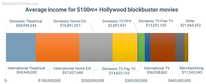 How movies make money: $100m+ Hollywood blockbusters