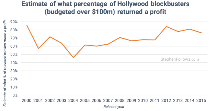 how movies make money - how many Hollywood films make a profit