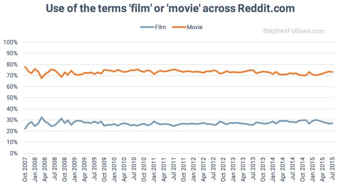 film movie reddit