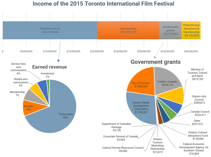 Toronto International Film Festival 2015 income