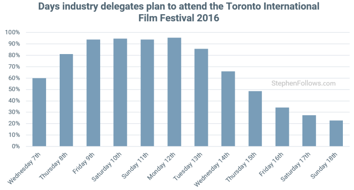 Toronto International Film Festival attendance