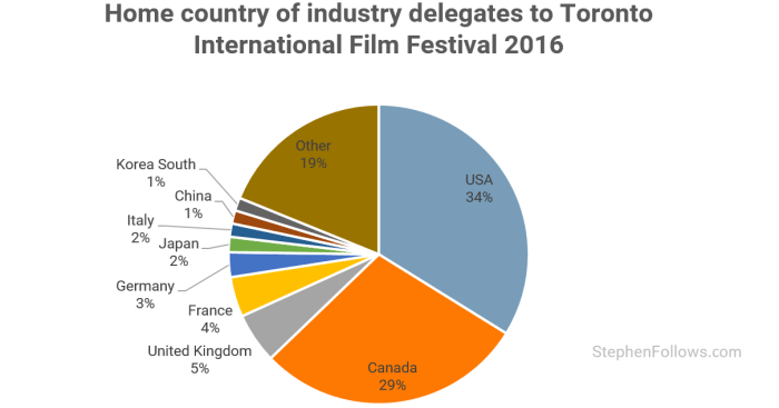 Toronto International Film Festival countries