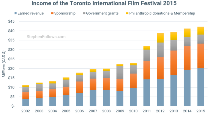 Toronto International Film Festival income