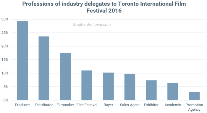 Toronto International Film Festival industry proffestioanls