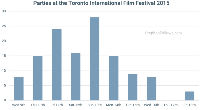 Toronto International Film Festival parties