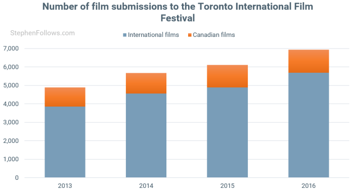 Toronto International Film Festival submissions