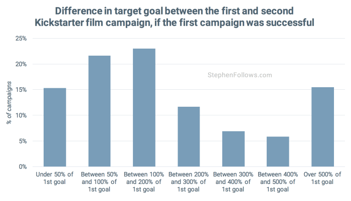 multiple-crowdfunding-campaigns-target-goal-success