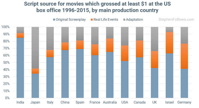 movies-based-on-real-life-events-by-country