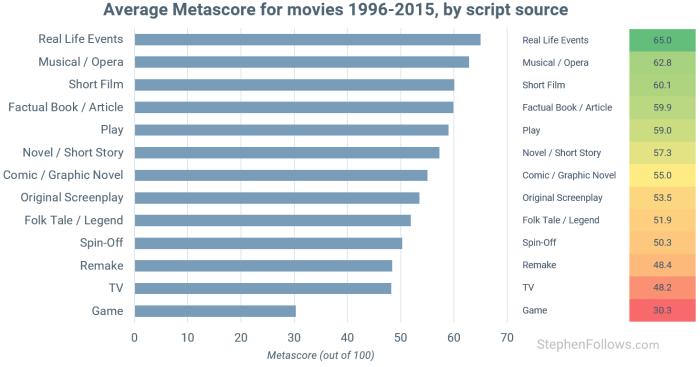 movies-based-on-true-stories-metascore