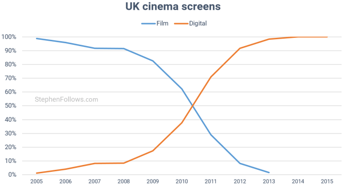 digital-cinema-screens-uk