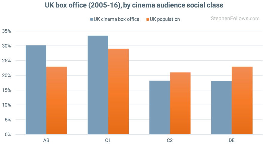 Social class of UK cinema audience 2