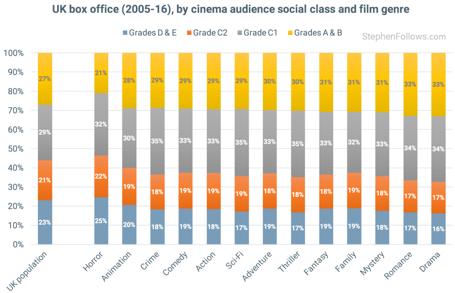 Social class of UK cinema audience by genre