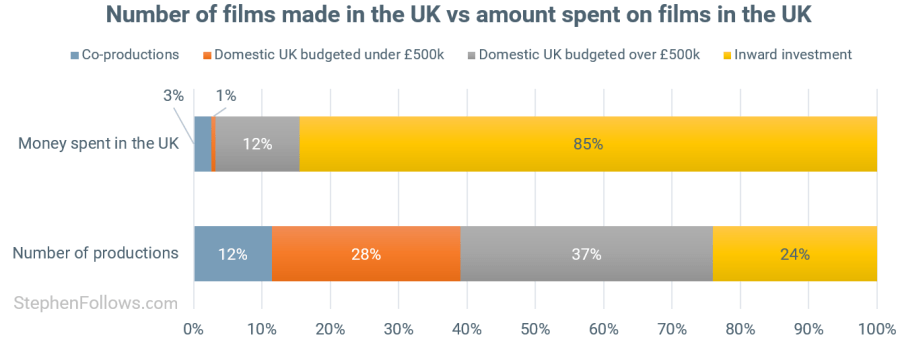 State of UK films productions vs spend
