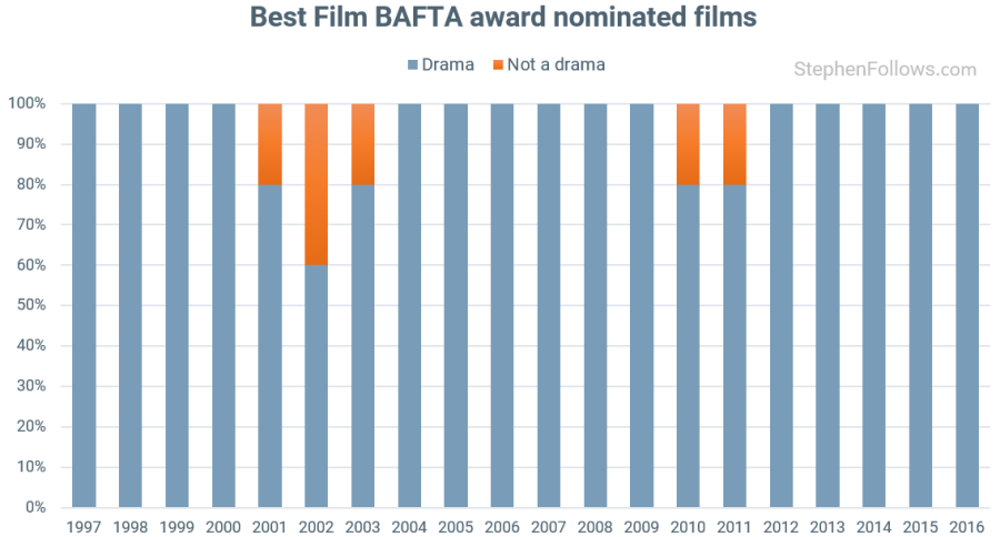 BAFTA awards drama Best Film