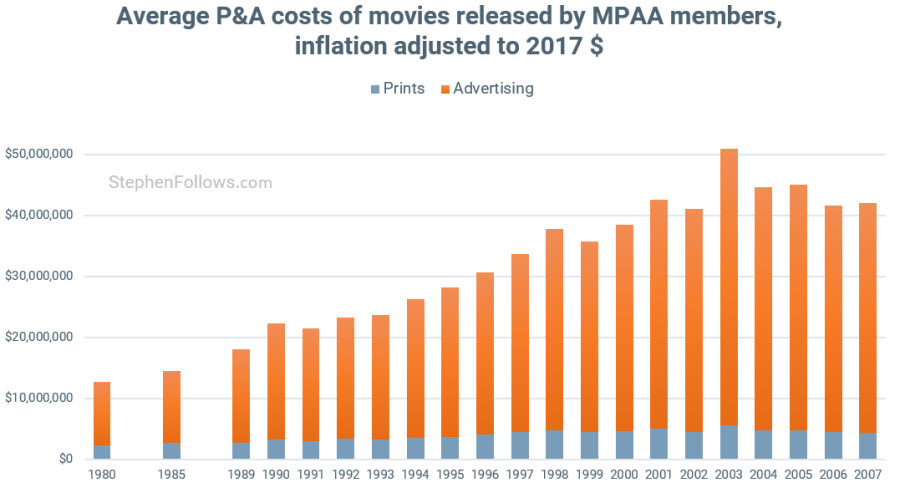 Prints and Advertising MPAA