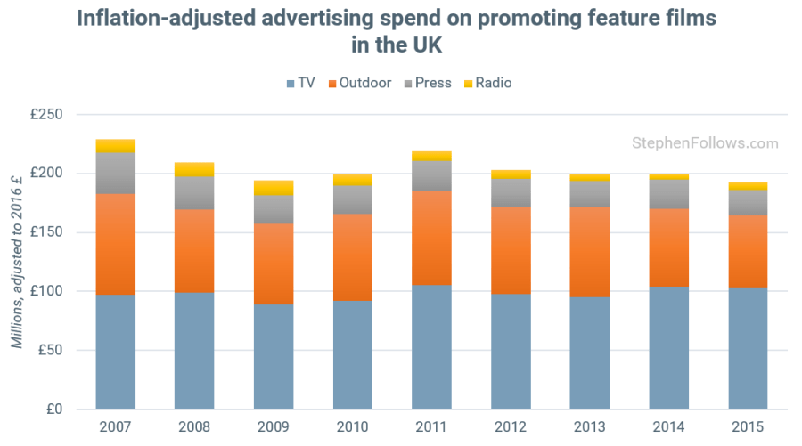 Prints and Advertising UK by media