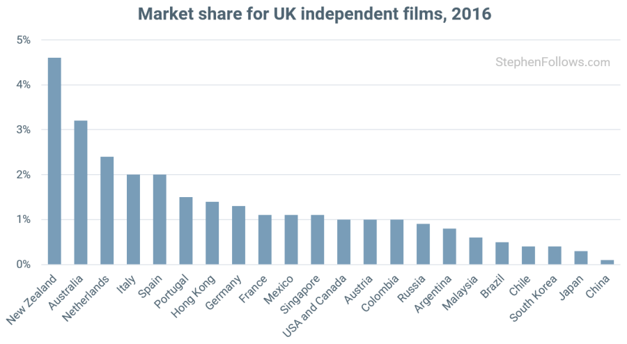 Countries where UK films do well
