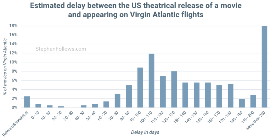 Delay between cinema and inflight movies