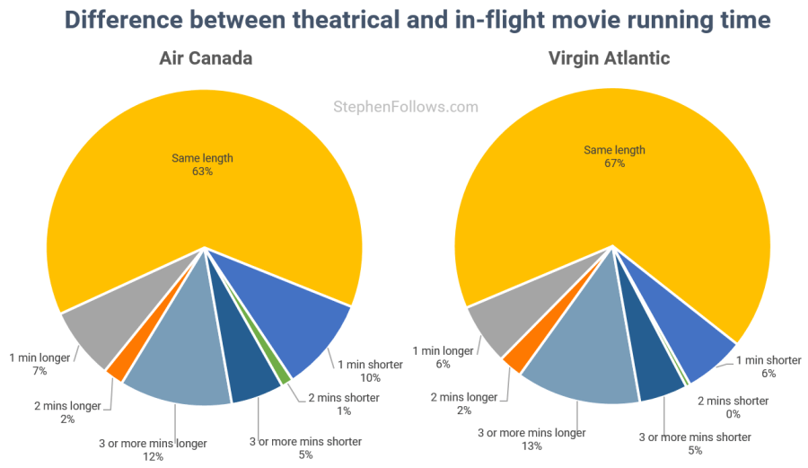 In-flight movies running time