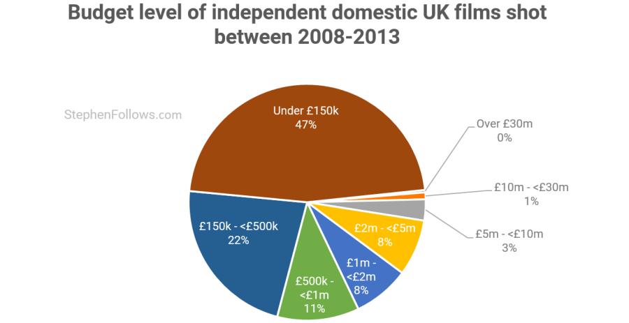 Independent domestic UK films