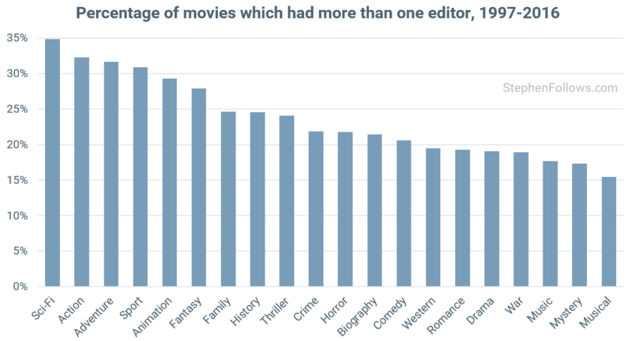 Multiple movie editors