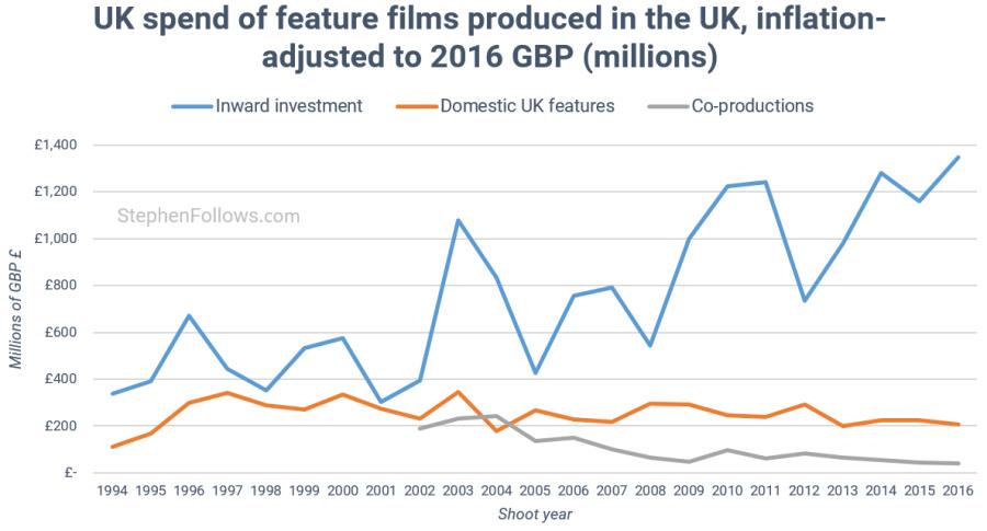 UK film economy