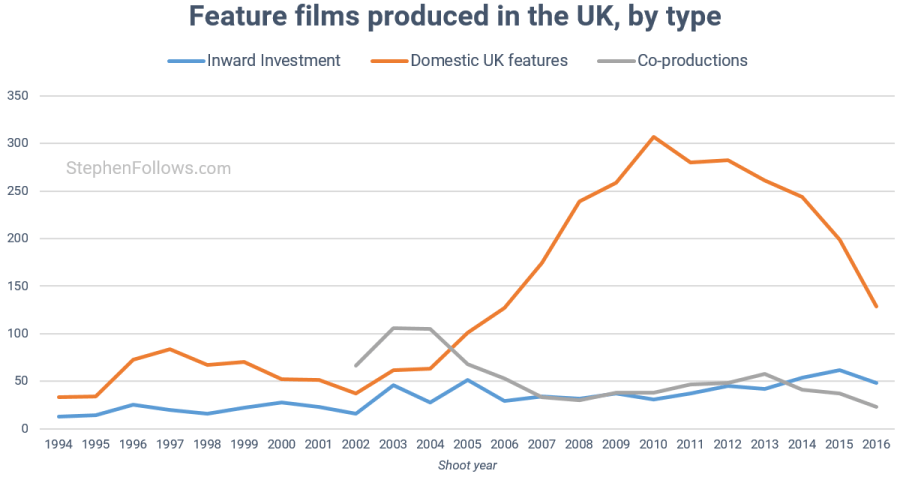 UK film economy movies shot in the UK