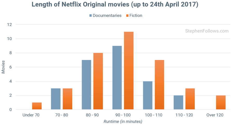 The numbers behind Netflix Original movies and TV shows