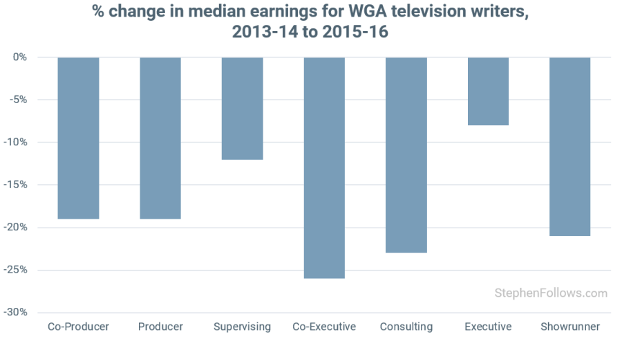 Writers Strike WGA TV writers pay