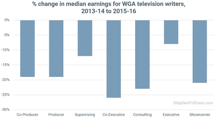 Writers Strike WGA TV writers pay