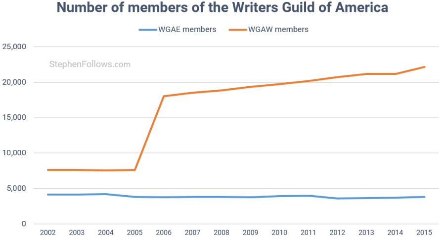 Writers Strike WGA members