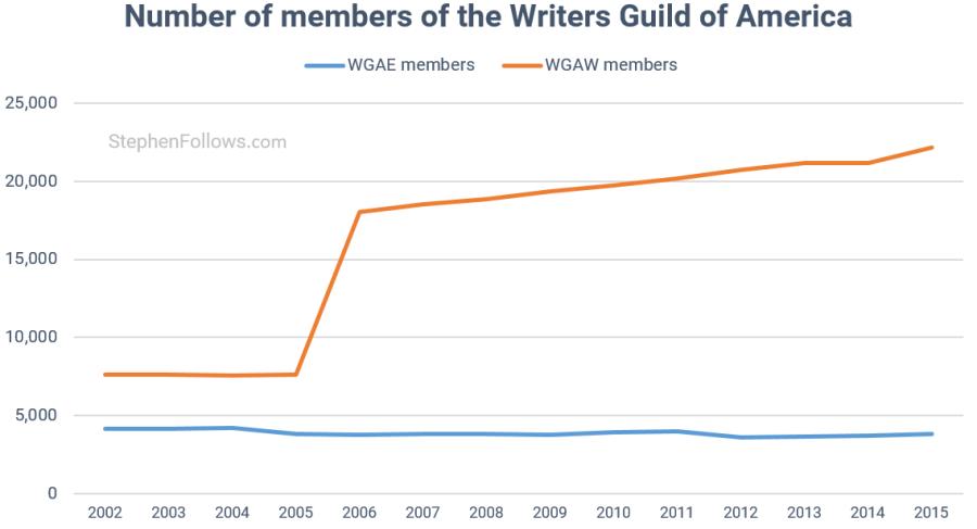 Writers Strike WGA members