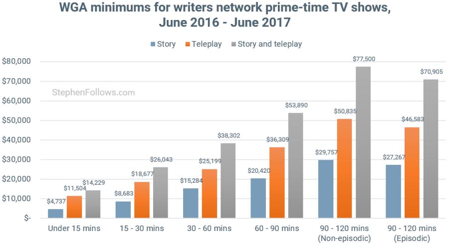 Writers Strike WGA mins prime time TV