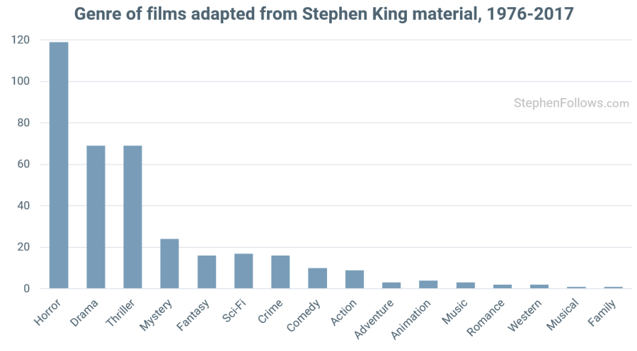 The fate of Stephen King movie sequels   Stephen Follows