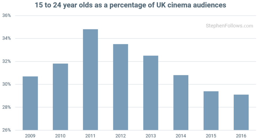 Are fewer young people watching movies in cinemas?   Stephen
